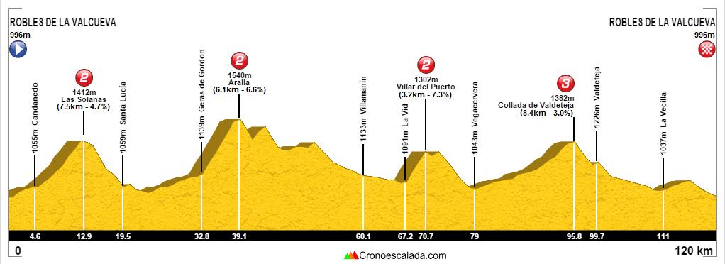 ruta ciclista por León