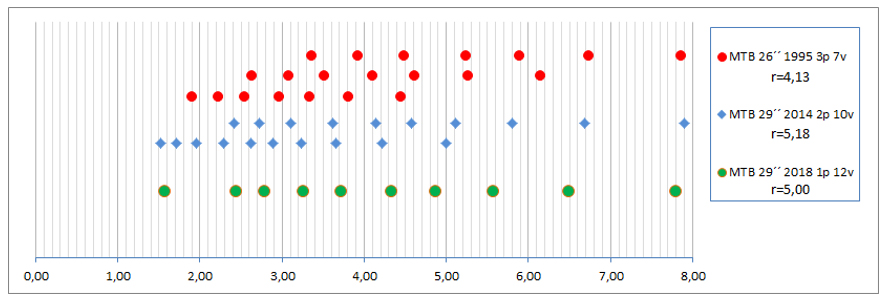 Cómo comparar las marchas de cualquier tipo y tamaño de bici