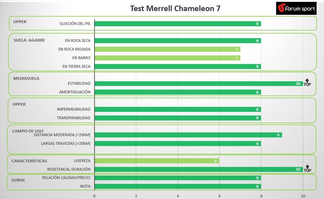 Test Merrell Chameleon 7 Blog Montaña Forum Sport