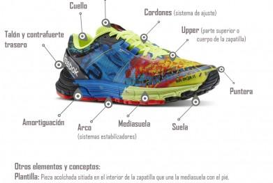 Elementos-de-una-zapatilla-de-running-