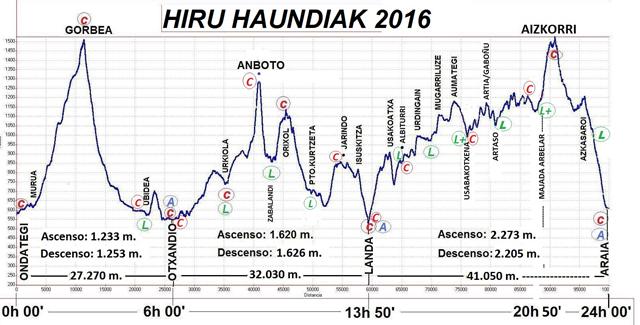 hiru_haundiak_1